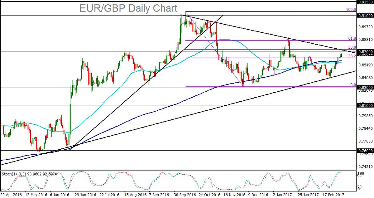 Latest forex news eur usd