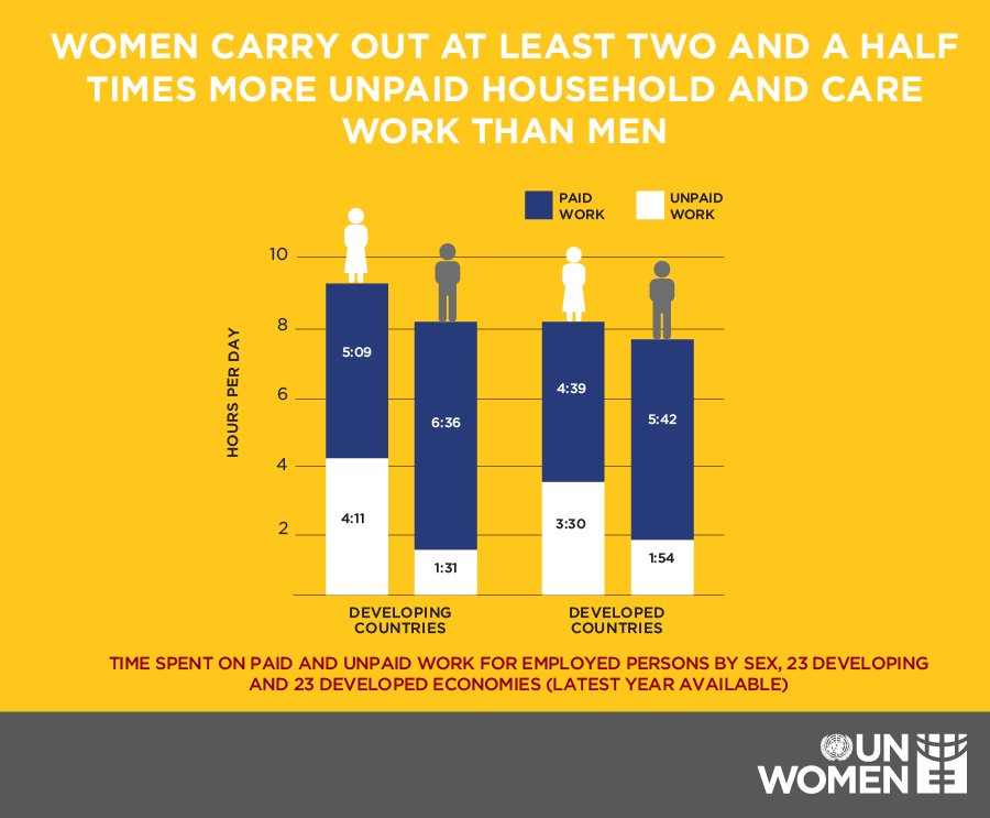 On #WomensDay & every day women do care about a fair share of the load. @UN_Women info:  https://t.co/minTwpwTqb https://t.co/pKlmTiqMgP
