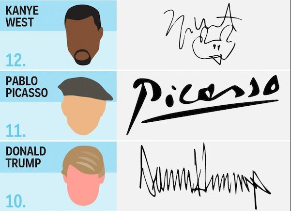The 17 coolest signatures of famous people, past and ... Signatures Of Famous Personalities