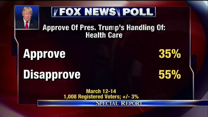 Fox News Poll: Approve of @POTUS's handling of health care. #SpecialReport