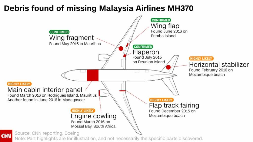 Here's what's been found from MH370 three years after it disappeared