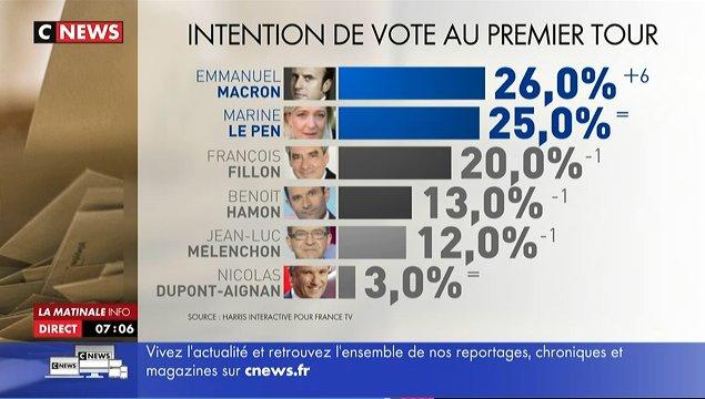 @EmmanuelMacron en tête pour la première fois d'un sondage devant #Fillon et #Lepen https://t.co/CqPSMxk33W https://t.co/NJ7EmxIqnV