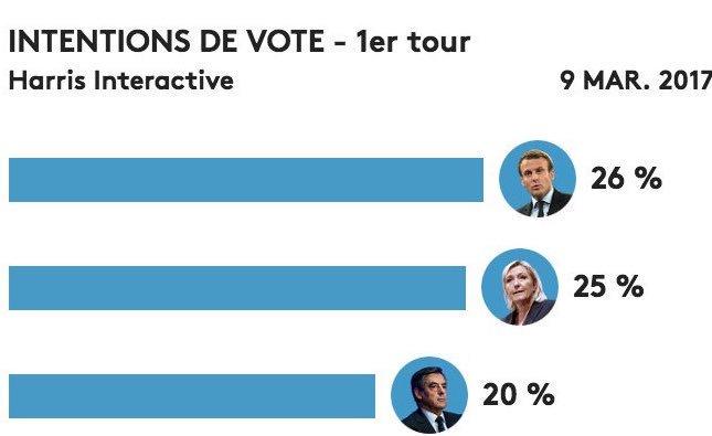 �� Pour la 1ère fois un sondage donne @EmmanuelMacron en tête au 1er tour ������ #Macron2017 ➡️ https://t.co/Q8P0s4cZ5w https://t.co/wQNgRprzwW