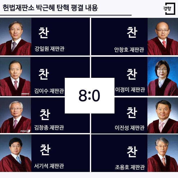 헌재 전원일치 파면 결정입니다.  박근혜 시대가 끝났습니다.