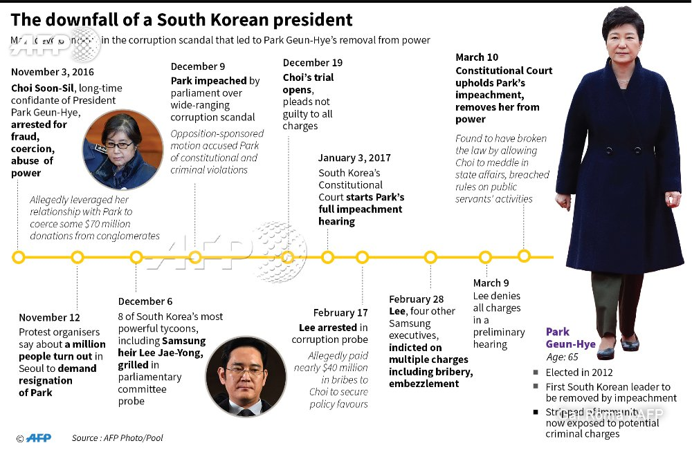Timeline of the political scandal that brought down the south korean ...