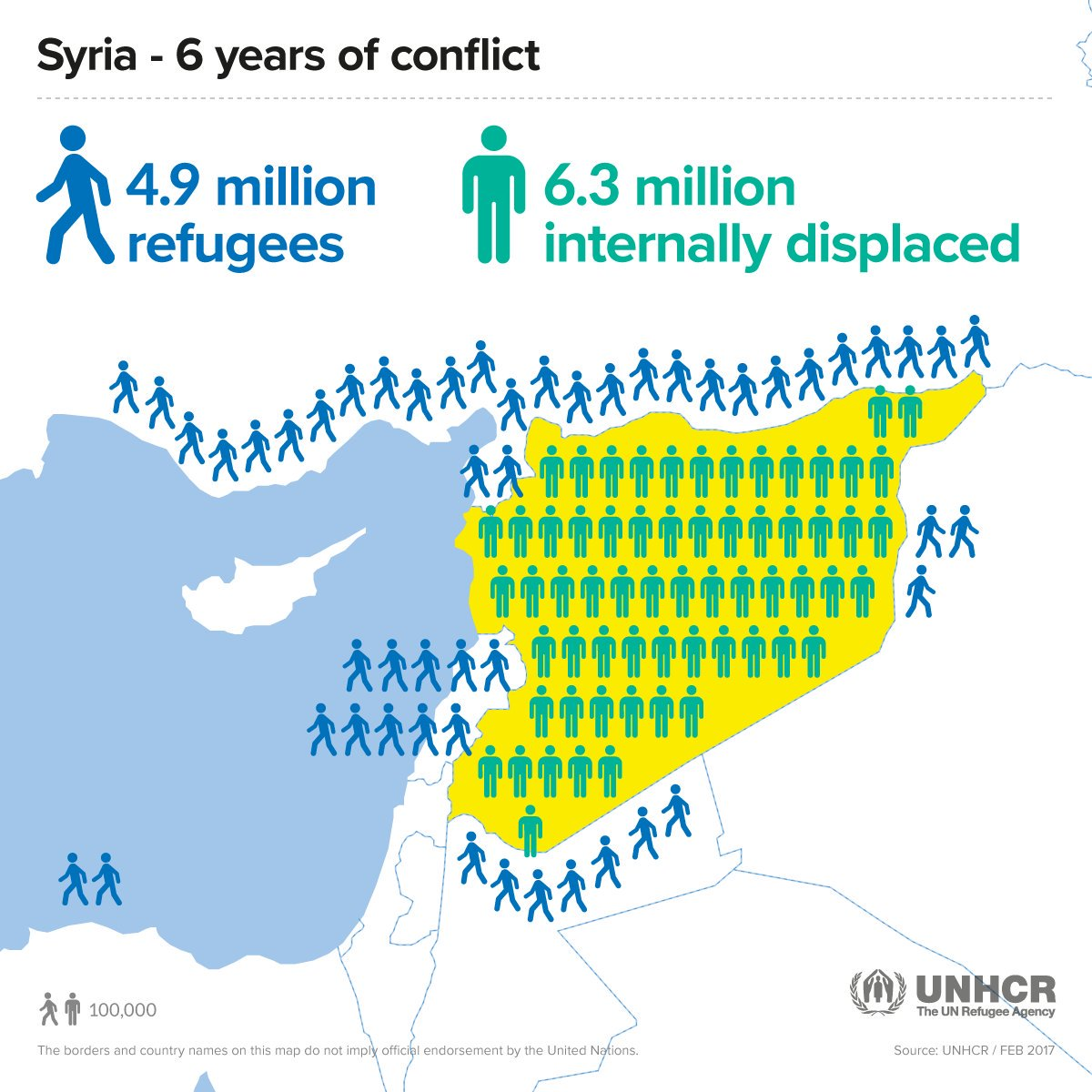 After 6 years of war, 11m Syrians have fled. Latest from @refugees is here: https://t.co/tEiR3or1H2 https://t.co/XPVQ02YkpH