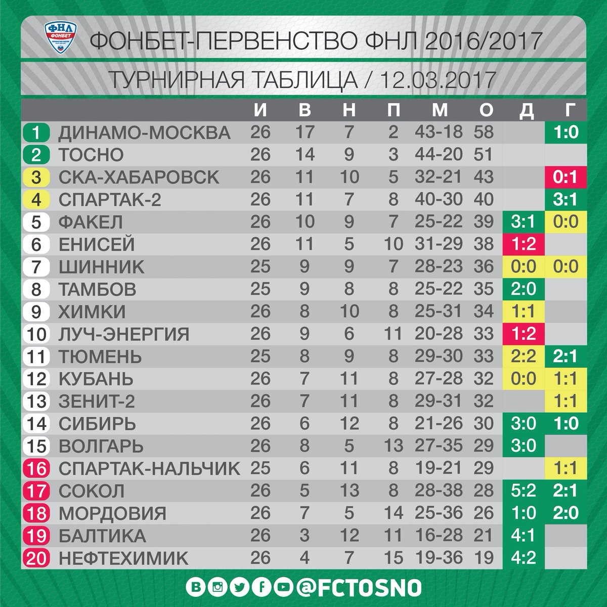 Турнирная таблица чр по футболу 2015 16