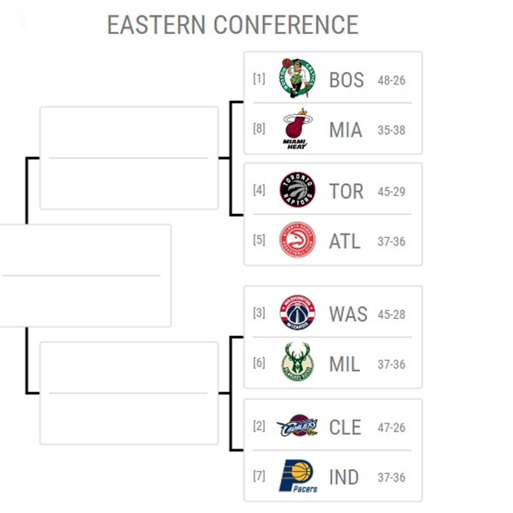 The Eastern Conference playoff picture has a new look...MORE