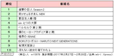 2017春アニメ注目ランキングTOP20が発表!『進撃の巨人』2期は何位?28年ぶりにアニメ化するあのタイトルにも人気集