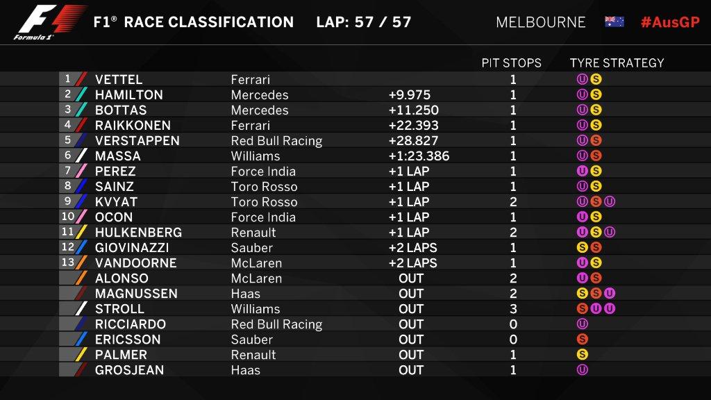 test Twitter Media - První závod sezony vyhrál Sebastian #Vettel. Ferrari se tak raduje poprvé od GP Singapuru 2015. https://t.co/3gTOxPtfYC https://t.co/5ZBgB70PIe