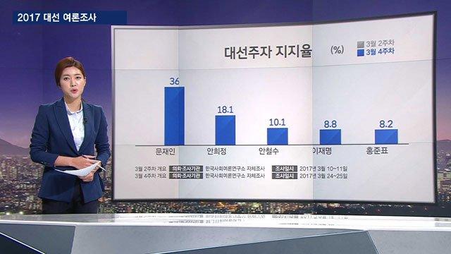 [JTBC 뉴스룸] #여론조사 문재인 36% 1강 구도…경선 변수로 본 판세는? https://t.co/WayWADfZ1K 각 당, 이번 주부터 본격적인 후보 선출 시작. 오늘 발표된 여론조사 결과를 바탕으로, 44일 앞으로 다가온 대선 판세 점검.