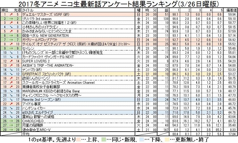 2017冬アニメ ニコ生最新話アンケート結果ランキング(3/26日曜版) #nicoch・日曜更新分( #DMVSRF