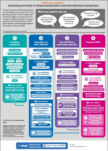 test Twitter Media - A visual summary of the symptoms of depersonalisation & derealisation—#BMJPractice article and infographic @will_s_t https://t.co/SA1ld4sFgs https://t.co/Il3KaStBCl