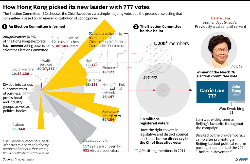 How 777 votes decided who would be the new leader of Hong Kong, which has a population of over 7 million