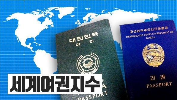 [무비자 여행국 남한은 157개, 북한은?] 비자 없이 얼마나 많은 국가를 자유롭게 방문할 수 있는지를 바탕으로 각 나라 여권에 순위를 매겼습니다. https://t.co/qfYpwwUZXS