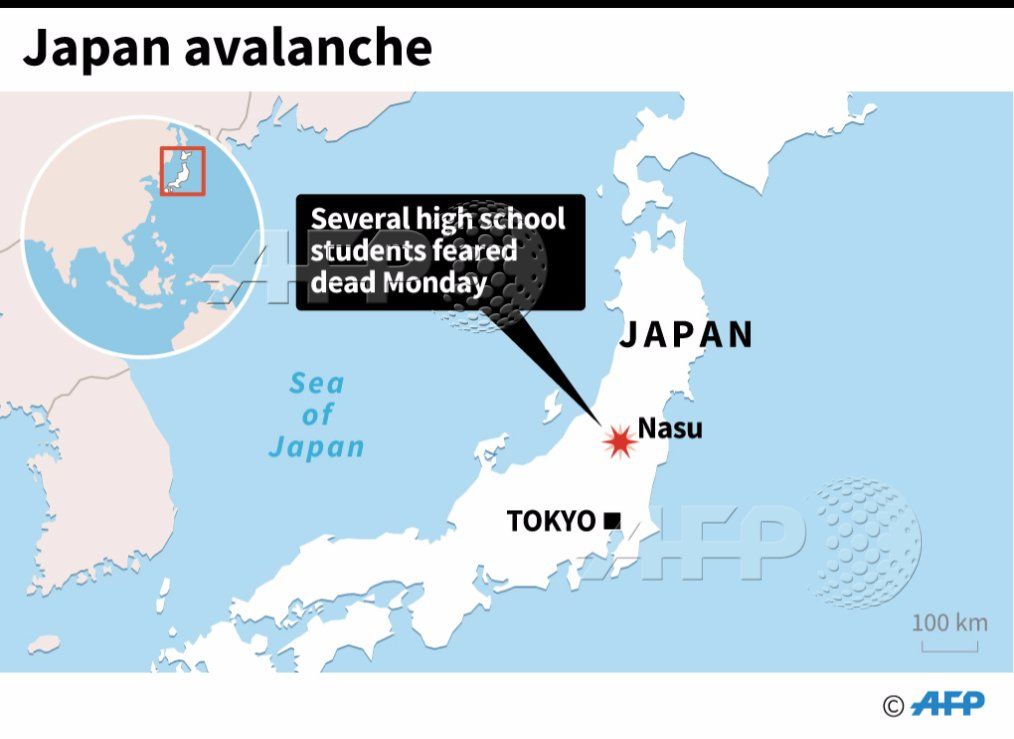An avalanche killed 8 high school students on a mountain-climbing trip in Japan https://t.co/1OO0nZAMSB