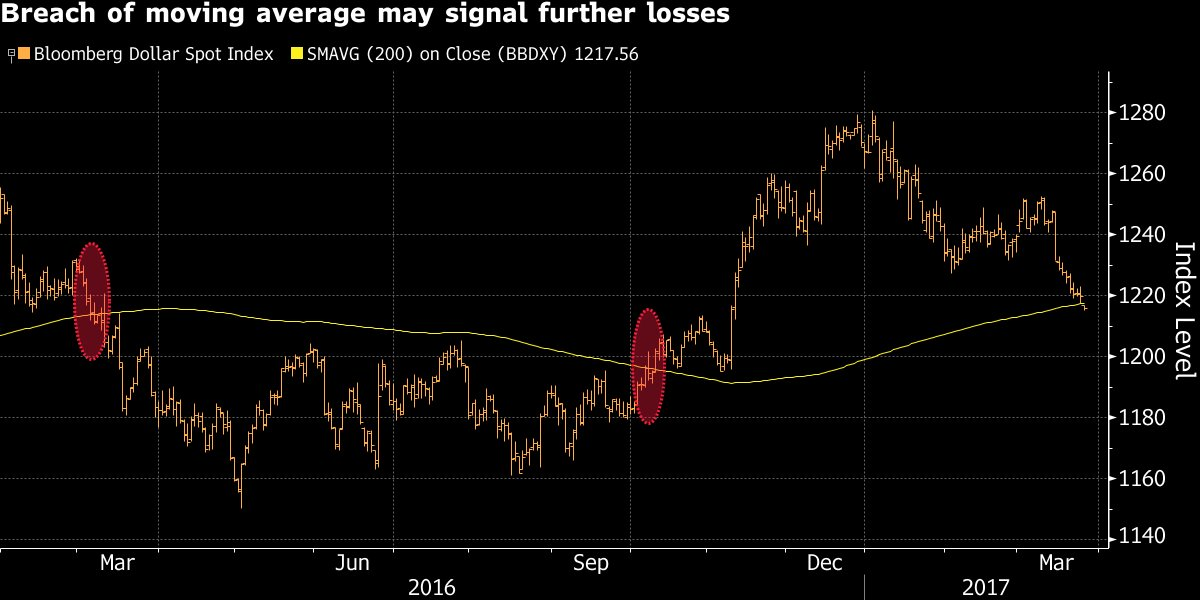 The dollar has lost nearly everything it's gained since Donald Trump was elected in November https://t.co/lbIpzs0Dc5