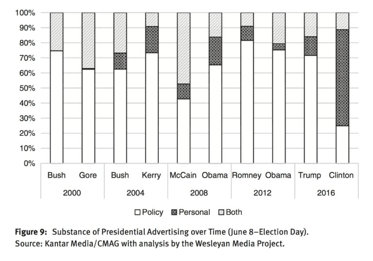 Hillary Clinton's campaign advertising was uniquely policy free and negative--even compared to Trump's advertising