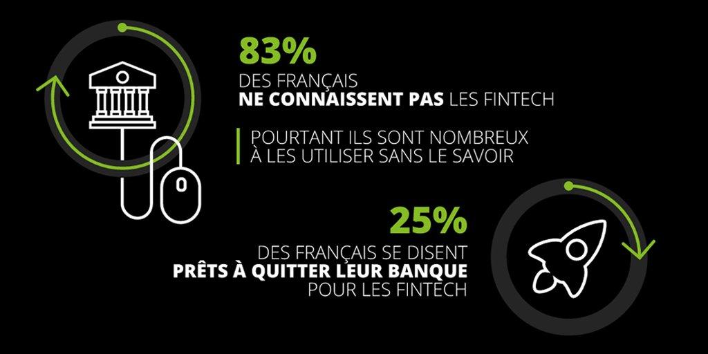 83% des Français ne connaissent pas les #Fintech mais beaucoup utilisent pourtant les nouveaux #servicesfinanciers https://t.co/ykCie5bLh8