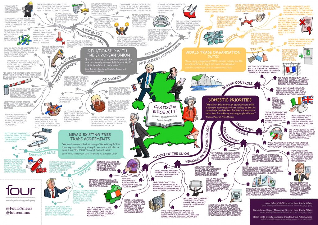 RT @JohnLehal: Just published by @FourPAnews #Brexit mind map   Download at https://t.co/Dk5NEJ8fXo https://t.co/9wrAFxSzv8
