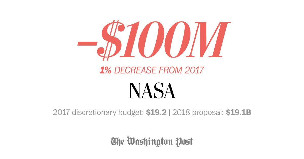NASA budget would cut Earth science and education