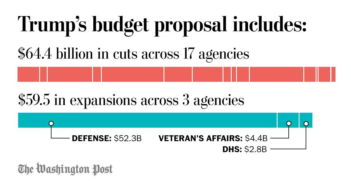 What's getting cut in Trump's budget https://t.co/fwCogXDiQp https://t.co/Y20WZDNjpT