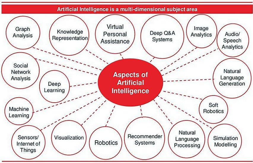 The Various Aspects of Artificial Intelligence #AI #MachineLearning #DeepLearning #Robotics #BigData #Dataviz #Analytics #SMM #IoT #Sensors https://t.co/AVEJM25WXb
