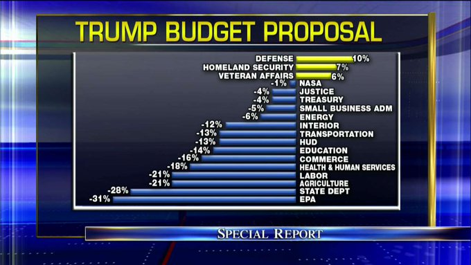 Trump budget proposal. #SpecialReport