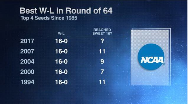 Chalk City.  For the first time in a decade, the top-4 seeds went 16-0 in the first round. https://t.co/PPEbIq0TkS