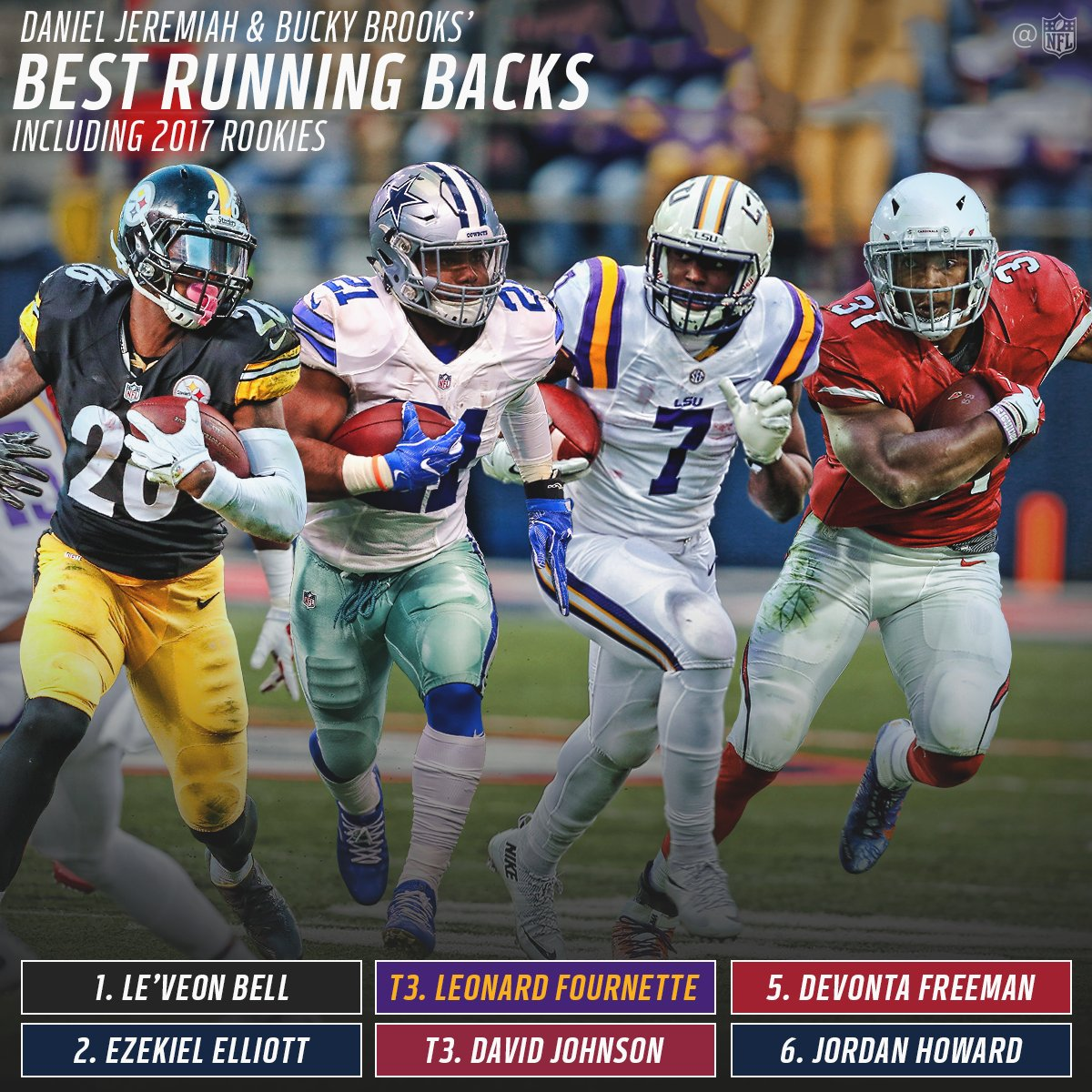 Where does Leonard Fournette rank among current NFL RBs?  (via @MoveTheSticks & @BuckyBrooks) https://t.co/xrHE2ANPY7