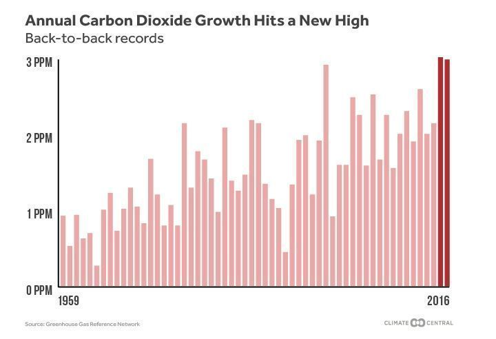 Carbon dioxide is rising so fast, it's 'a real shock to the atmosphere' (and the planet) https://t.co/sj0iohXdo7 https://t.co/6WY0J4VJ2D