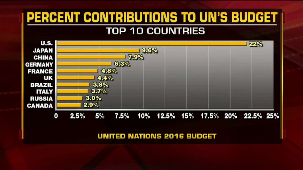 Percent contributions to @UN's budget. https://t.co/LY56B4xCQD