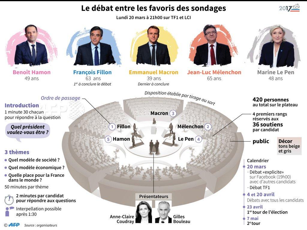#LeGrandDebat demain soir Tous #EnMarche avec   @EmmanuelMacron ���� @enmarcheparis17 @enmarchefr @JeunesMacron @afpfr https://t.co/lz69jJNyHB