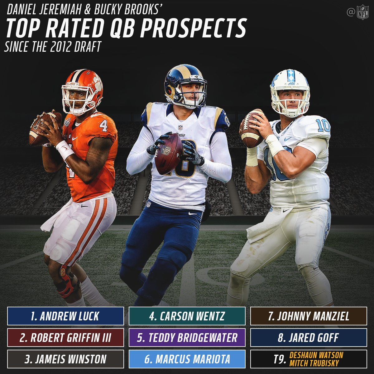Where do 2017 QB prospects rank among QBs drafted since 2012?  (via @MoveTheSticks & @BuckyBrooks) https://t.co/tqHZuBg38Q