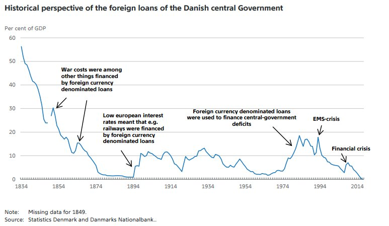 Denmark has rid itself of foreign debt for the first time in at least 183 years https://t.co/HKt8Xzhrlj https://t.co/odWJFppCWq