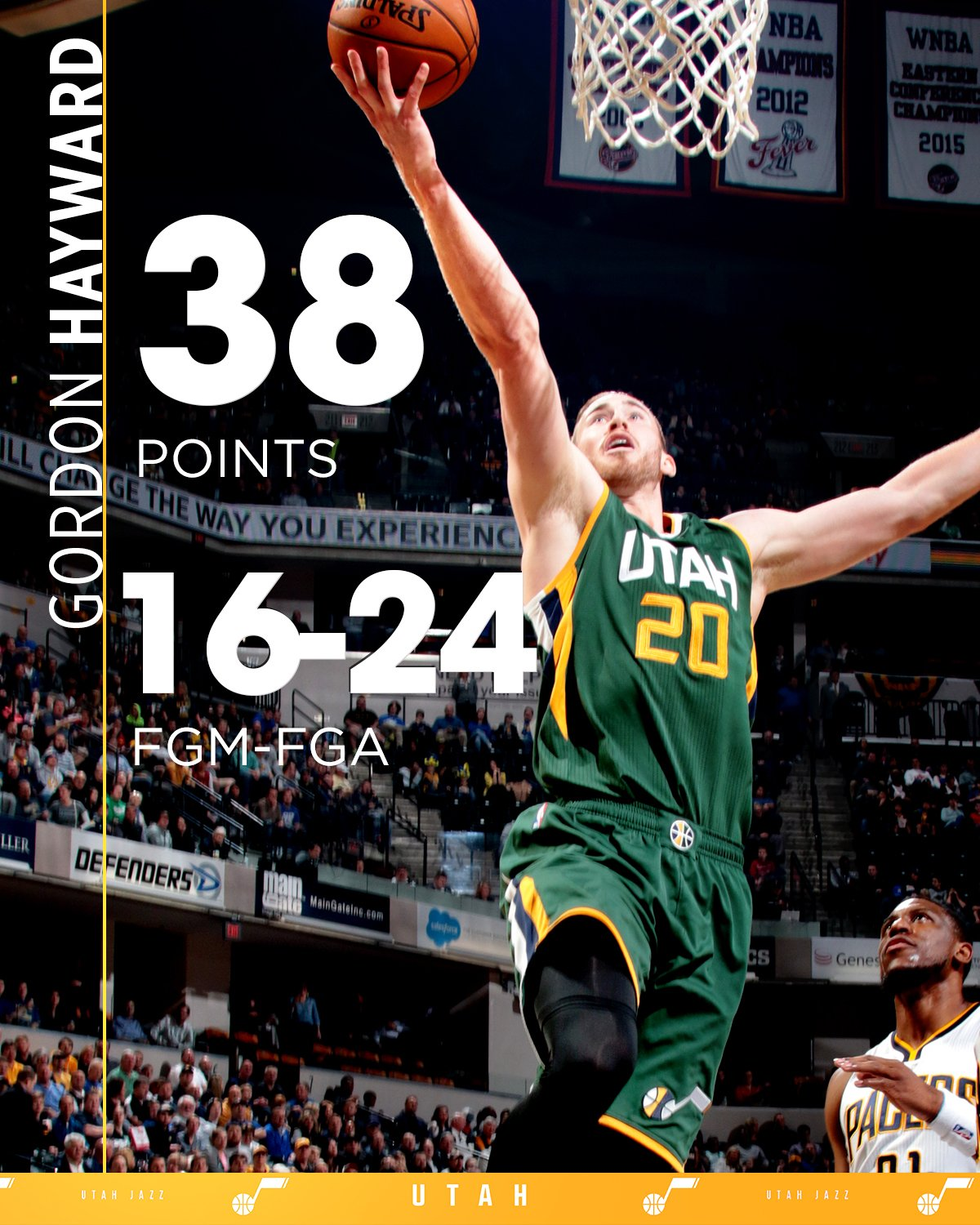 Those hometown rims are still friendly to Gordon Hayward.  38 pts = a new career-high https://t.co/UElUCaSEVt
