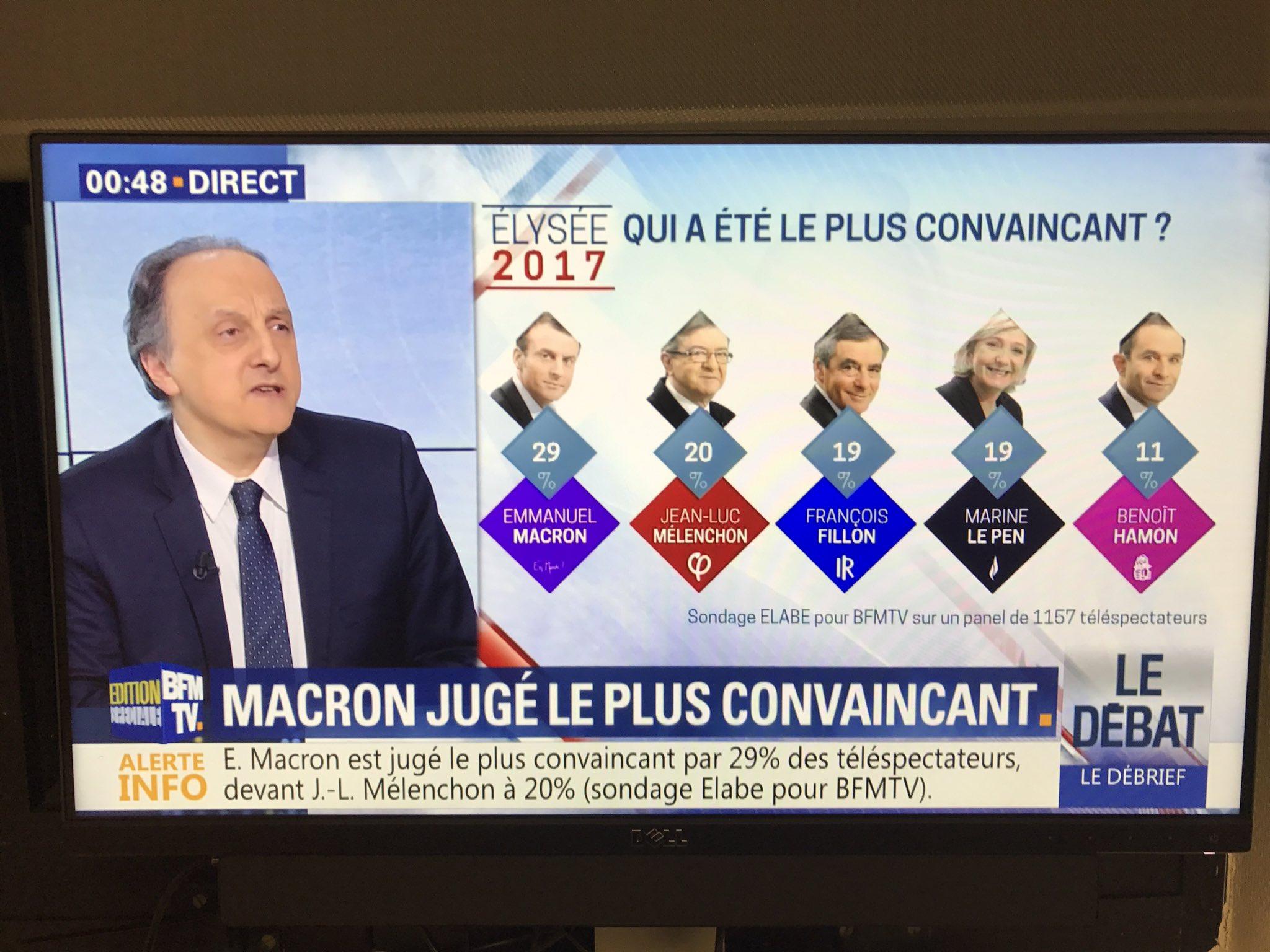 Sans appel, Macron est le plus convaincant #LeGrandDebat https://t.co/MBCQFVkbRU