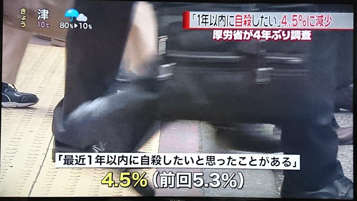 減少じゃなくて0.8%が自殺したんじゃないかと
