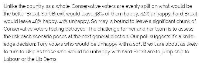 Even Tory voters are split over the prospect of hard Brexit https://t.co/gMgF4jVKBj https://t.co/8Ee3G8JT3i