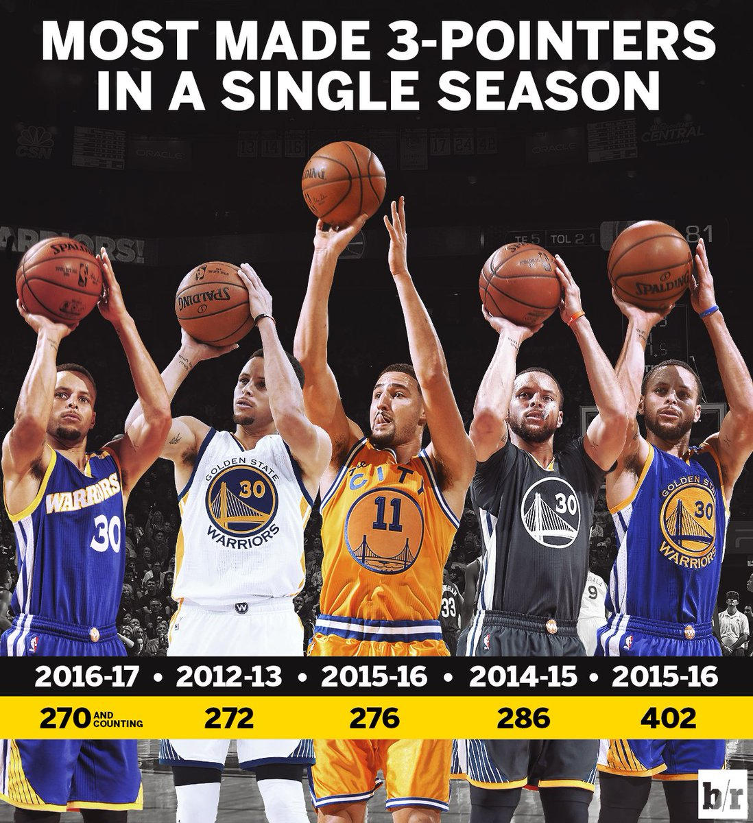 With that 3, Steph owns four of the top five 3-point seasons in NBA history
