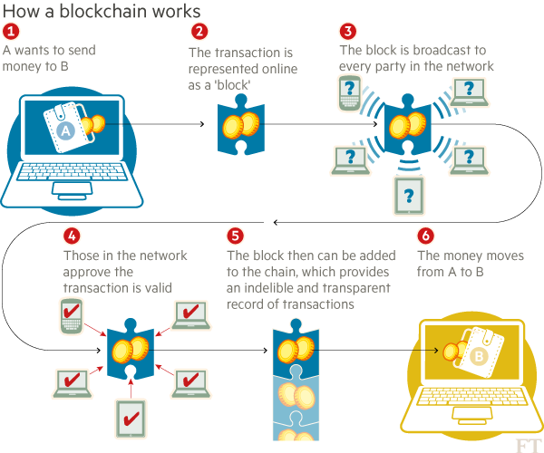 #Fintech: How a Blockchain works [Infographic]  [by @FT] #Blockchain https://t.co/ABrs31eOTe
