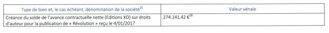 XO a donc donné un à-valoir de précisément 274.141,42 euros à #Macron pour son livre 'Révolution'. (selon sa déclaration à la HATVP)