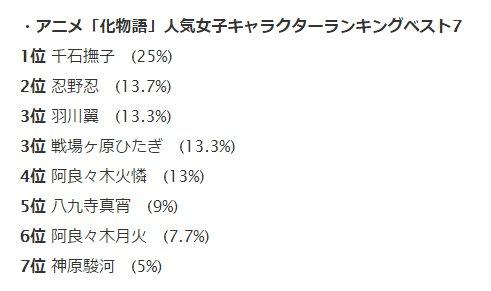 【萌え】アニメ「化物語」人気女子キャラクターランキングベスト7発表 / 2位は忍野忍!  #niconews大衆的には、