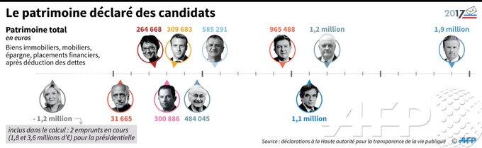 Le patrimoine déclaré des candidats à la #Presidentielle2017 @AFP par @AFPgraphics