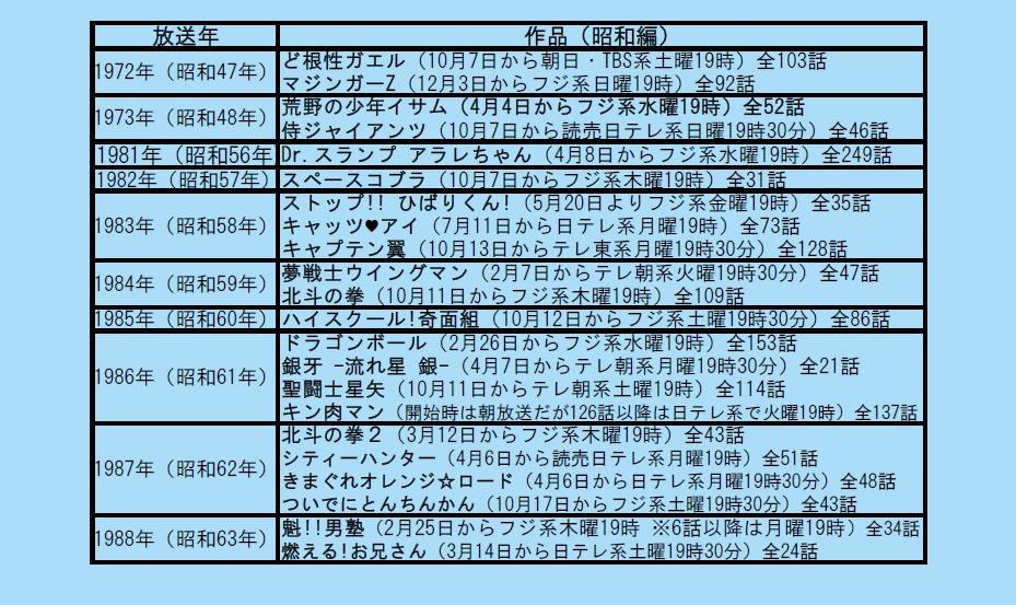 NARUTO終了によってジャンプアニメがゴールデンタイムから完全撤退となります。「アラレちゃん(81年)」以降、36年に