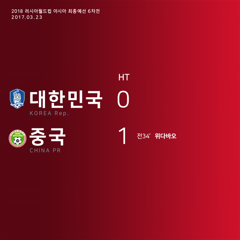 전반 종료, 대한민국 0-1 중국  #대한민국v중국