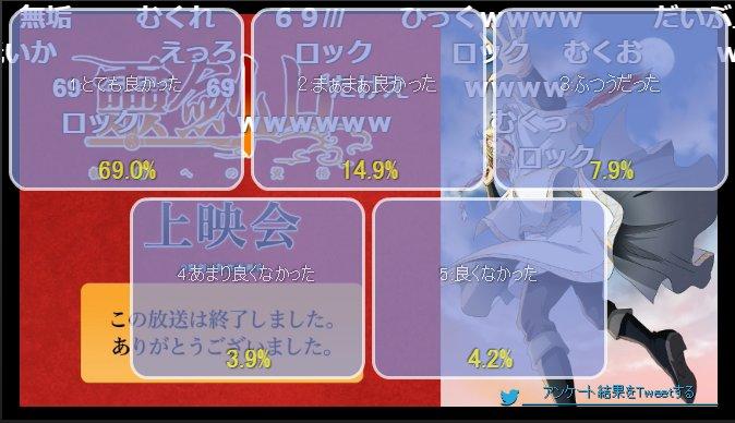 【ニコ生】「霊剣山 叡智への資格」11話上映会 アンケート結果 #霊剣山 6割に下がったかー、個人的には2期で一番おもし