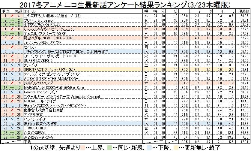 2017冬アニメ ニコ生最新話アンケート結果ランキング(3/23木曜版) #nicoch・木曜更新分( #cocotam