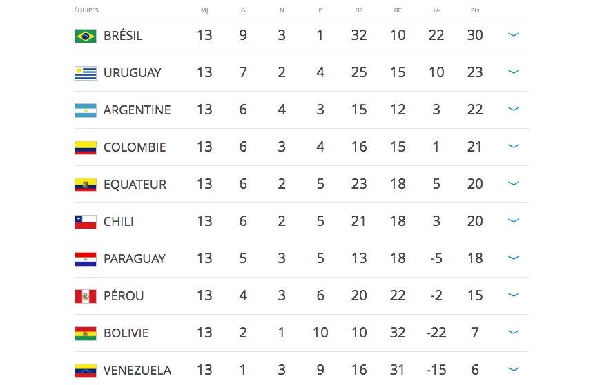 QUALIFS #CM2018 // AMÉRIQUE DU SUD Le classement après 13 journées.