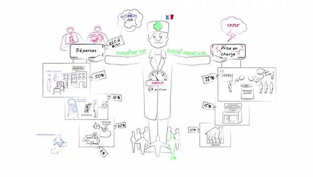Comment fonctionne notre système de #santé ?  La réponse en 2 minutes 30 ⤵️ https://t.co/fO3iMheLM8